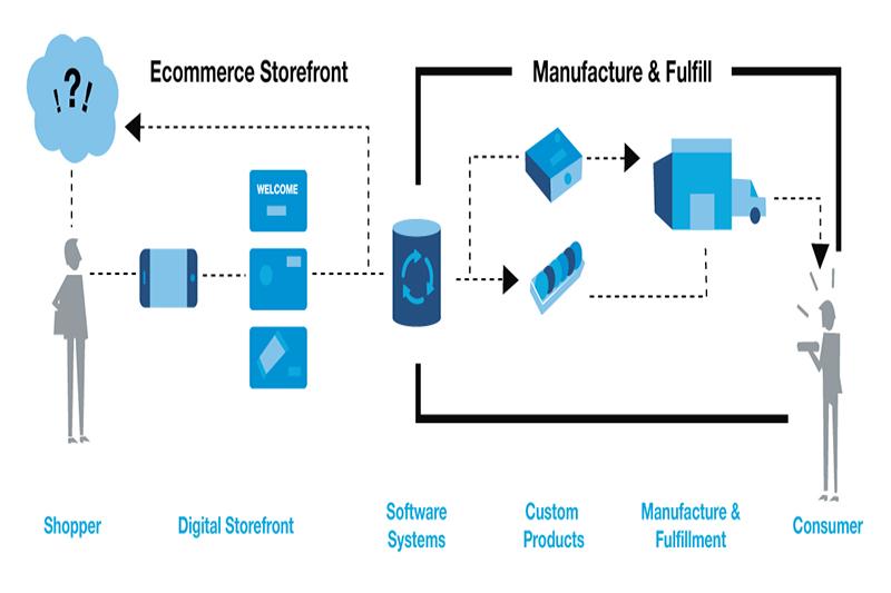 les-e-commerce-ou-le-debut-de-la-re-intermediation