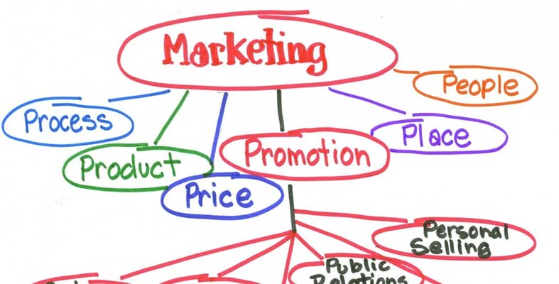 What Does 'Marketing Strategy' Really Mean?