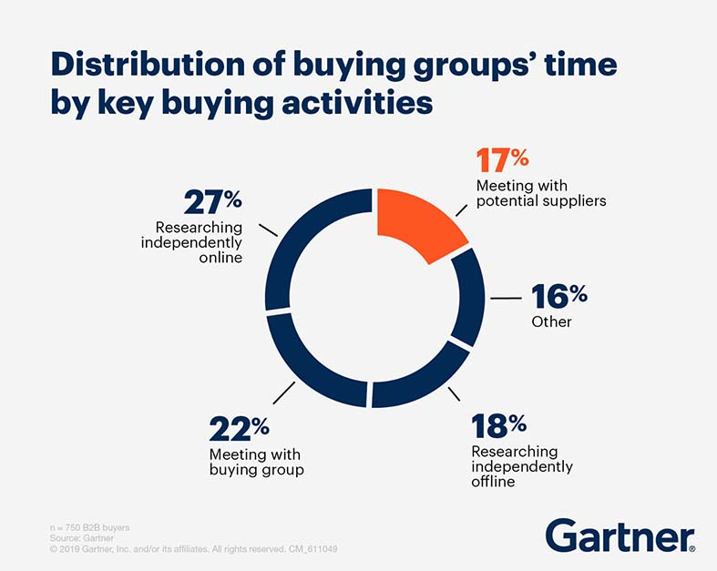 b2b-buyers-prefer-email-but-thats-only-one-of-their-demands-study-finds.jpg